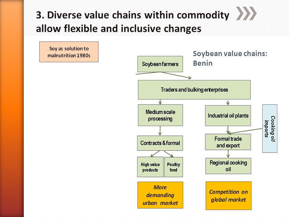 » Arguments » Innovations are linked to market drives and development of value chains.