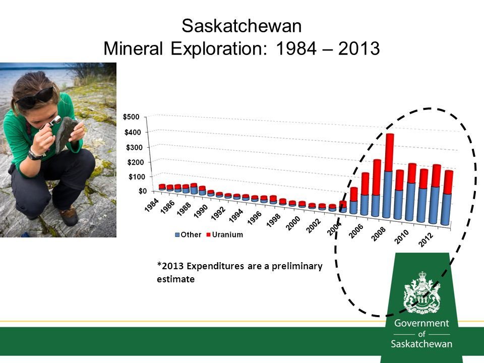 Saskatchewan Mineral Exploration: 1984 – 2013 *2013 Expenditures are a preliminary estimate