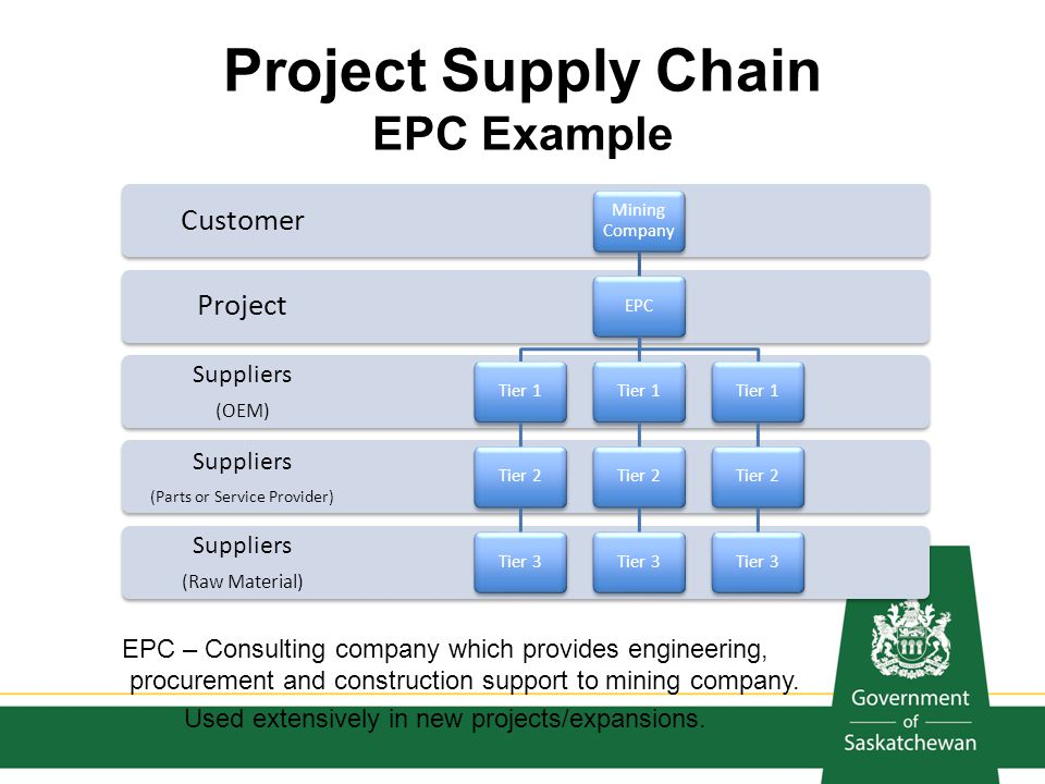 Project Supply Chain EPC Example EPC – Consulting company which provides engineering, procurement and construction support to mining company. Used ext