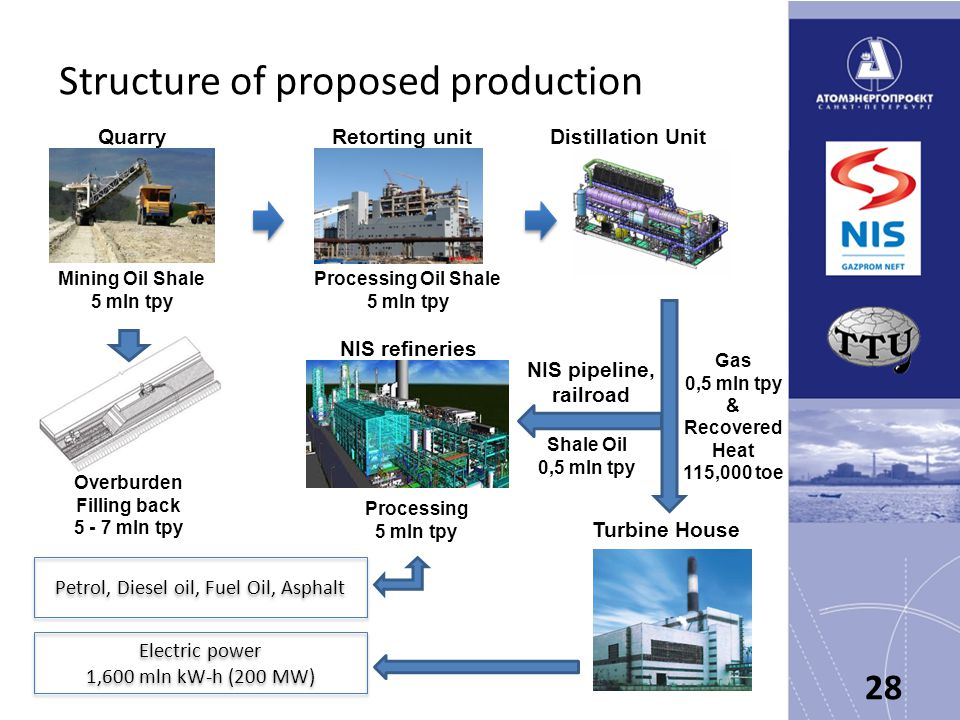 Structure of proposed production 28 Mining Oil Shale 5 mln tpy Overburden Filling back 5 - 7 mln tpy Processing Oil Shale 5 mln tpy Processing 5 mln tpy Shale Oil 0,5 mln tpy QuarryRetorting unitDistillation Unit Gas 0,5 mln tpy & Recovered Heat 115,000 toe Electric power 1,600 mln kW-h (200 MW) Electric power 1,600 mln kW-h (200 MW) NIS refineries NIS pipeline, railroad Turbine House Petrol, Diesel oil, Fuel Oil, Asphalt