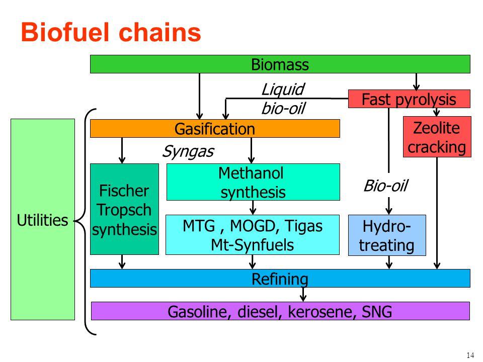 Bioenergy Research Group Biofuel chains 14 Gasoline, diesel, kerosene, SNG Refining Methanol synthesis MTG, MOGD, Tigas Mt-Synfuels Syngas Liquid bio-