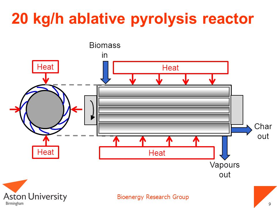 Bioenergy Research Group 20 kg/h ablative pyrolysis reactor 9 Biomass in Vapours out Char out Heat