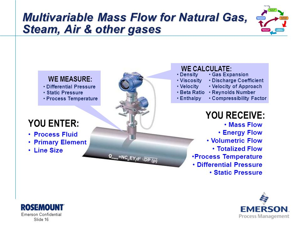 [File Name or Event] Emerson Confidential 27-Jun-01, Slide 16 Emerson Confidential Slide 16 Multivariable Mass Flow for Natural Gas, Steam, Air & other gases WE CALCULATE: Density Viscosity Velocity Beta Ratio Enthalpy Gas Expansion Discharge Coefficient Velocity of Approach Reynolds Number Compressibility Factor YOU ENTER: Process Fluid Primary Element Line Size Mass Flow Energy Flow Volumetric Flow Totalized Flow Process Temperature Differential Pressure Static Pressure YOU RECEIVE: WE MEASURE: Differential Pressure Static Pressure Process Temperature