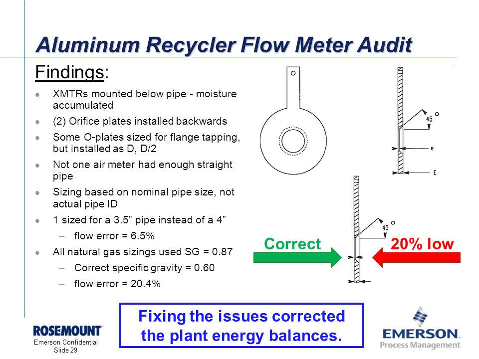 [File Name or Event] Emerson Confidential 27-Jun-01, Slide 29 Emerson Confidential Slide 29 Aluminum Recycler Flow Meter Audit Findings: XMTRs mounted below pipe - moisture accumulated (2) Orifice plates installed backwards Some O-plates sized for flange tapping, but installed as D, D/2 Not one air meter had enough straight pipe Sizing based on nominal pipe size, not actual pipe ID 1 sized for a 3.5 pipe instead of a 4 –flow error = 6.5% All natural gas sizings used SG = 0.87 –Correct specific gravity = 0.60 –flow error = 20.4% Correct20% low Fixing the issues corrected the plant energy balances.