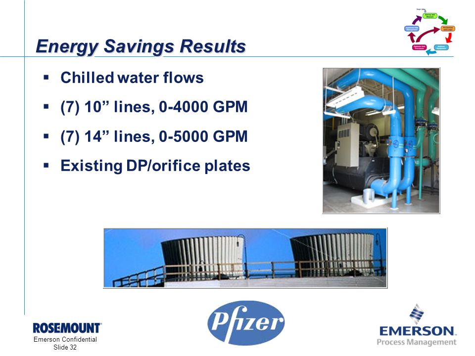 [File Name or Event] Emerson Confidential 27-Jun-01, Slide 32 Emerson Confidential Slide 32 Energy Savings Results Chilled water flows (7) 10 lines, 0-4000 GPM (7) 14 lines, 0-5000 GPM Existing DP/orifice plates