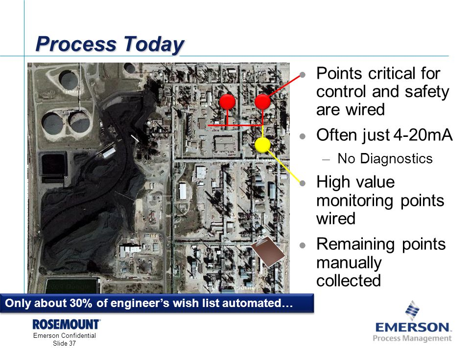 [File Name or Event] Emerson Confidential 27-Jun-01, Slide 37 Emerson Confidential Slide 37 Process Today Only about 30% of engineers wish list automated… Points critical for control and safety are wired Often just 4-20mA –No Diagnostics High value monitoring points wired Remaining points manually collected