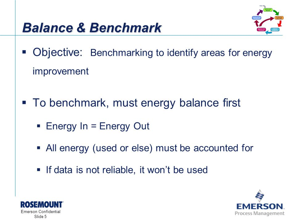 [File Name or Event] Emerson Confidential 27-Jun-01, Slide 5 Emerson Confidential Slide 5 Balance & Benchmark Objective: Benchmarking to identify areas for energy improvement To benchmark, must energy balance first Energy In = Energy Out All energy (used or else) must be accounted for If data is not reliable, it wont be used