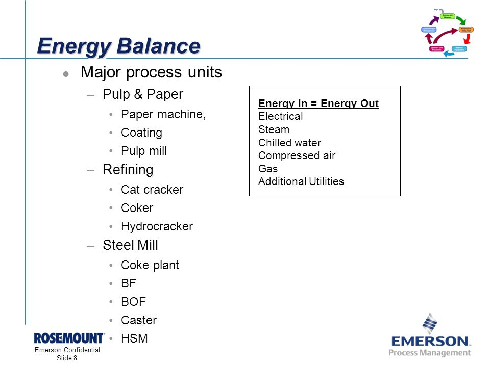 [File Name or Event] Emerson Confidential 27-Jun-01, Slide 8 Emerson Confidential Slide 8 Energy Balance Major process units –Pulp & Paper Paper machine, Coating Pulp mill –Refining Cat cracker Coker Hydrocracker –Steel Mill Coke plant BF BOF Caster HSM Energy In = Energy Out Electrical Steam Chilled water Compressed air Gas Additional Utilities