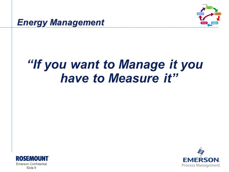 [File Name or Event] Emerson Confidential 27-Jun-01, Slide 9 Emerson Confidential Slide 9 Energy Management If you want to Manage it you have to Measure it
