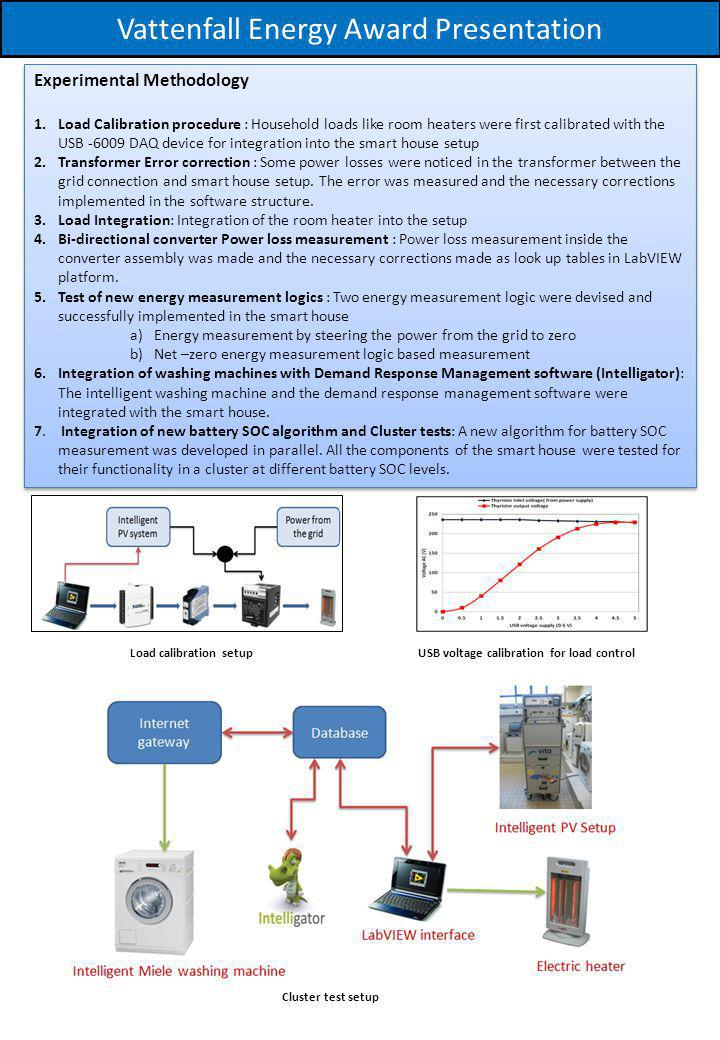 Vattenfall Energy Award Presentation Experimental Methodology 1.Load Calibration procedure : Household loads like room heaters were first calibrated w