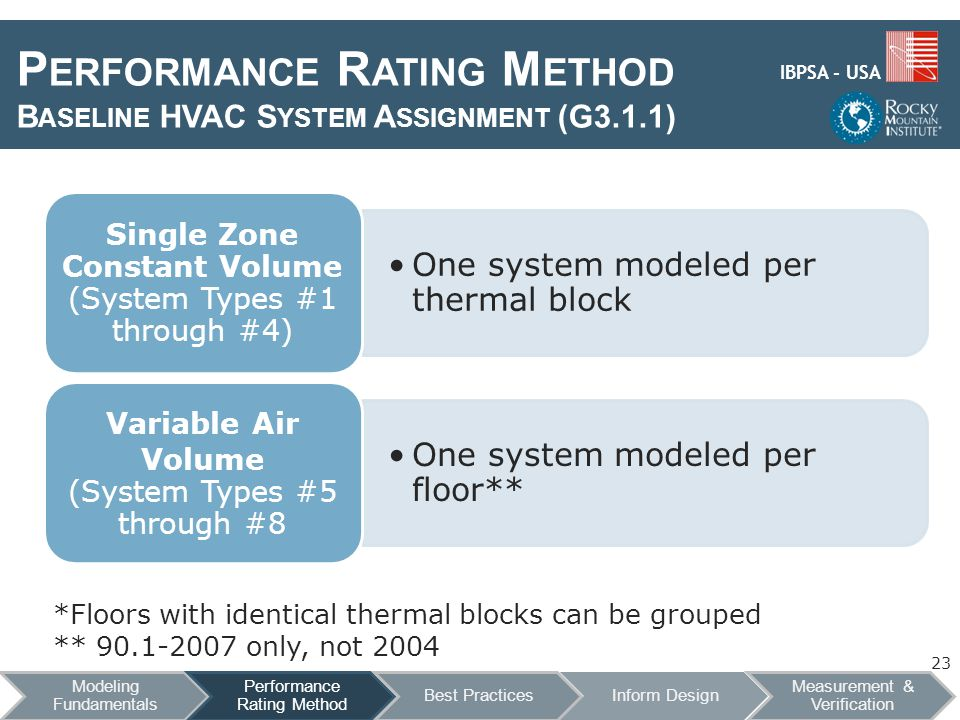 IBPSA - USA P ERFORMANCE R ATING M ETHOD B ASELINE HVAC S YSTEM A SSIGNMENT (G3.1.1) *Floors with identical thermal blocks can be grouped ** 90.1-2007 only, not 2004 23