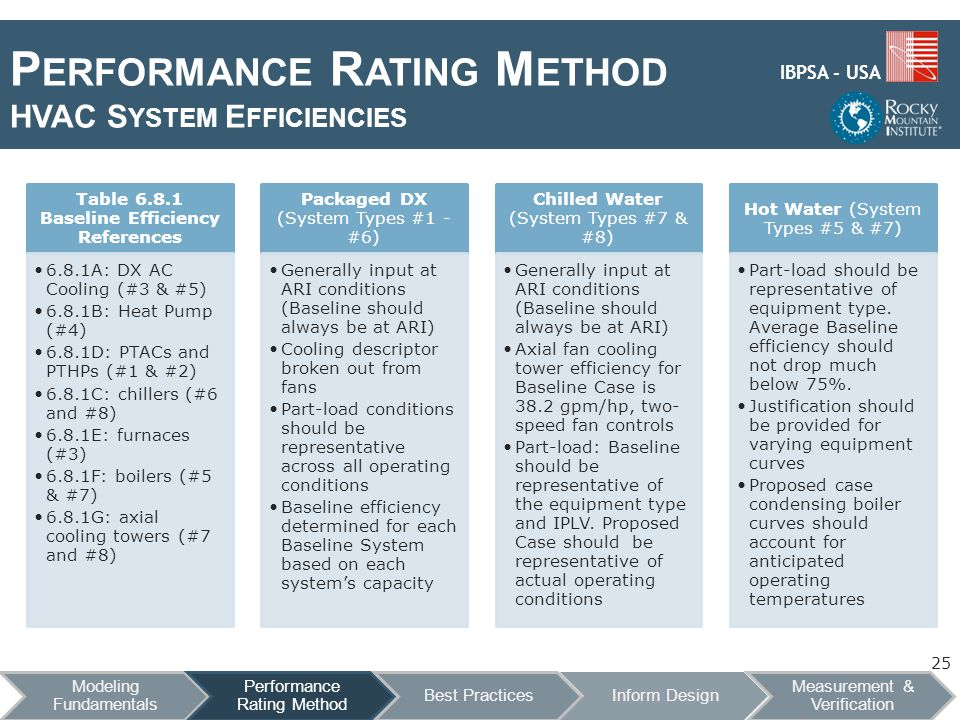 IBPSA - USA P ERFORMANCE R ATING M ETHOD HVAC S YSTEM E FFICIENCIES 25