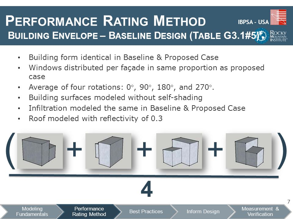 IBPSA - USA P ERFORMANCE R ATING M ETHOD B UILDING E NVELOPE – B ASELINE D ESIGN (T ABLE G3.1#5) Building form identical in Baseline & Proposed Case Windows distributed per façade in same proportion as proposed case Average of four rotations: 0, 90, 180, and 270.