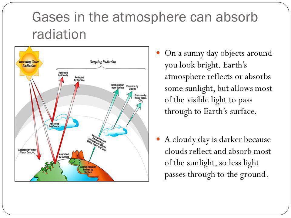 Gases in the atmosphere can absorb radiation On a sunny day objects around you look bright. Earths atmosphere reflects or absorbs some sunlight, but a