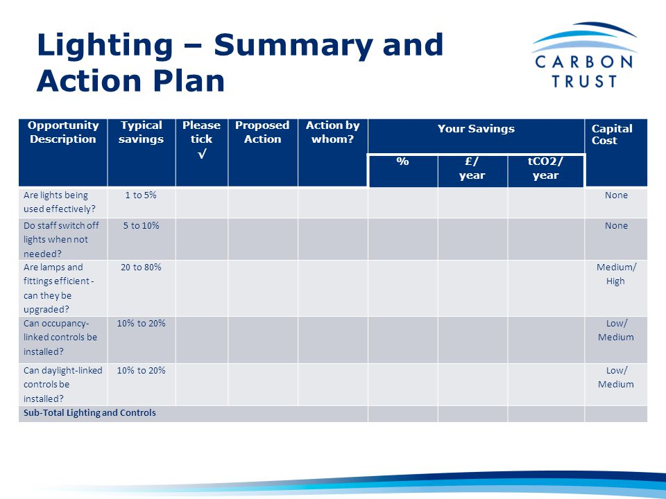 Lighting – Summary and Action Plan Opportunity Description Typical savings Please tick Proposed Action Action by whom.