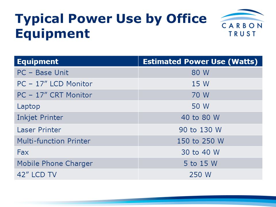 Typical Power Use by Office Equipment EquipmentEstimated Power Use (Watts) PC – Base Unit80 W PC – 17 LCD Monitor15 W PC – 17 CRT Monitor70 W Laptop50 W Inkjet Printer40 to 80 W Laser Printer90 to 130 W Multi-function Printer150 to 250 W Fax30 to 40 W Mobile Phone Charger5 to 15 W 42 LCD TV250 W