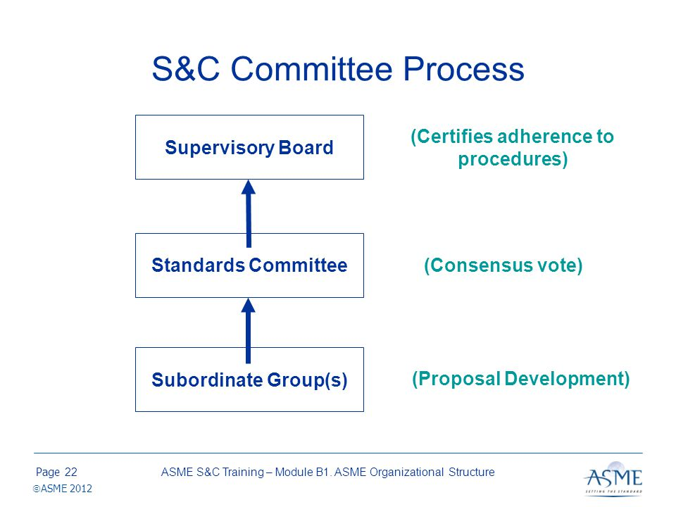 Page ASME 2012 S&C Committee Process ASME S&C Training – Module B1. ASME Organizational Structure22 Supervisory Board Standards Committee Subordinate