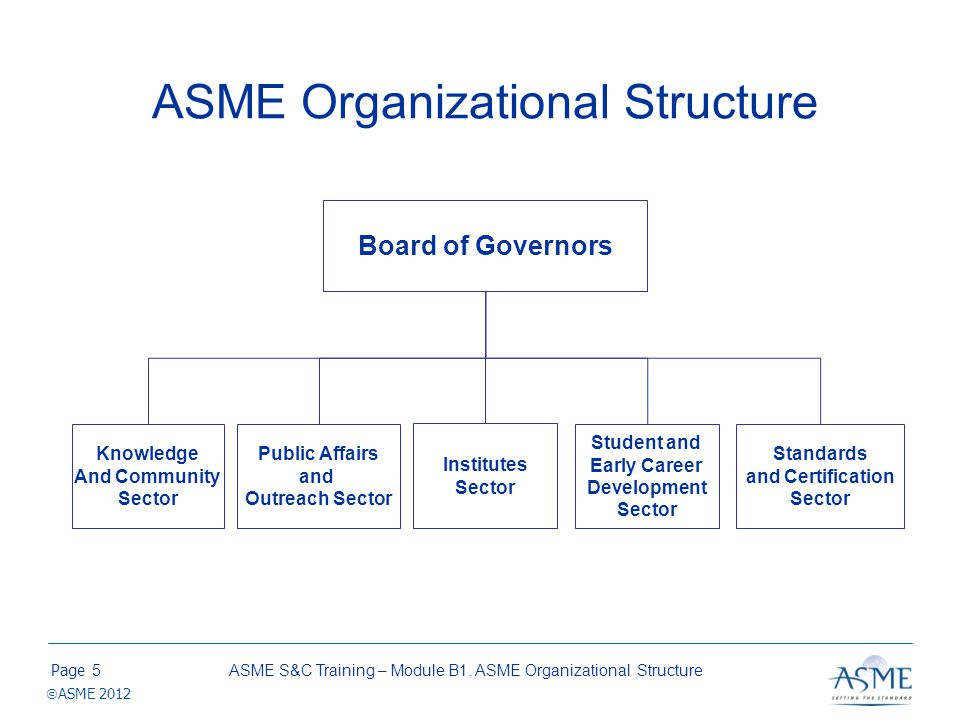 Page ASME 2012 Board of Governors Develops overall policy for the Society Delegates responsibility to subsidiary bodies to ensure fulfillment of ASMEs mission Members –President –President-elect –Immediate past President –Nine governors (staggered three-year terms) –Executive Director (non-voting) ASME S&C Training – Module B1.