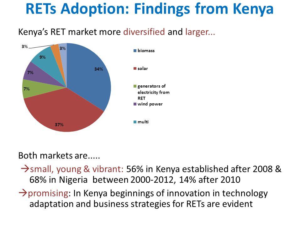 RETs Adoption: Findings from Kenya Kenyas RET market more diversified and larger... Both markets are..... small, young & vibrant: 56% in Kenya establi