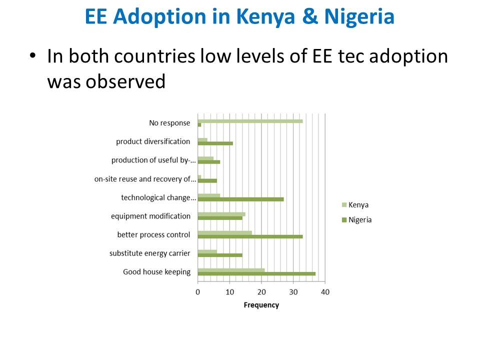 EE Adoption in Kenya & Nigeria In both countries low levels of EE tec adoption was observed