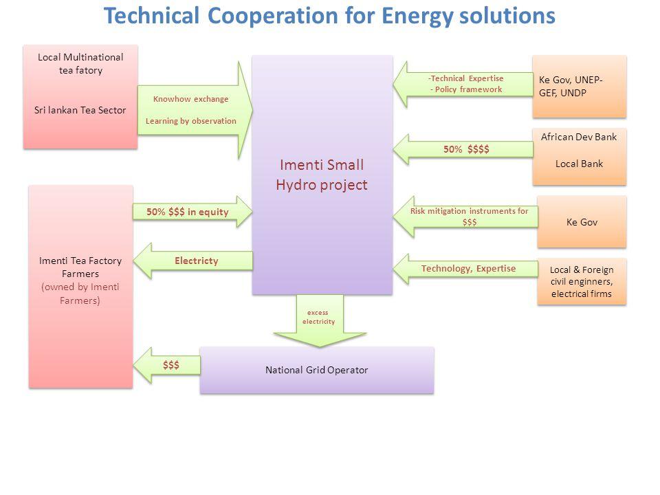 Technical Cooperation for Energy solutions Local Multinational tea fatory Sri lankan Tea Sector Local Multinational tea fatory Sri lankan Tea Sector I
