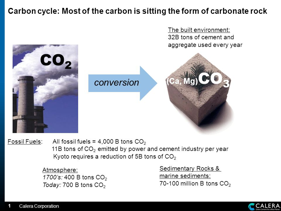 1 Carbon cycle: Most of the carbon is sitting the form of carbonate rock Calera Corporation CO 2 (Ca, Mg) CO 3 Fossil Fuels: All fossil fuels = 4,000 B tons CO 2 11B tons of CO 2 emitted by power and cement industry per year Kyoto requires a reduction of 5B tons of CO 2 conversion Atmosphere: 1700s: 400 B tons CO 2 Today: 700 B tons CO 2 The built environment: 32B tons of cement and aggregate used every year Sedimentary Rocks & marine sediments: million B tons CO 2