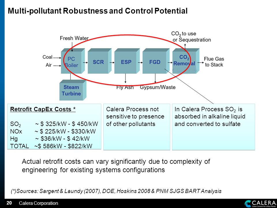 20 Multi-pollutant Robustness and Control Potential In Calera Process SO 2 is absorbed in alkaline liquid and converted to sulfate In Calera Process SO 2 is absorbed in alkaline liquid and converted to sulfate Actual retrofit costs can vary significantly due to complexity of engineering for existing systems configurations Calera Process not sensitive to presence of other pollutants Calera Corporation Retrofit CapEx Costs * SO 2 ~ $ 325/kW - $ 450/kW NOx ~ $ 225/kW - $330/kW Hg ~ $36/kW - $ 42/kW TOTAL ~$ 586kW - $822/kW Retrofit CapEx Costs * SO 2 ~ $ 325/kW - $ 450/kW NOx ~ $ 225/kW - $330/kW Hg ~ $36/kW - $ 42/kW TOTAL ~$ 586kW - $822/kW (*)Sources: Sargent & Laundy (2007), DOE, Hoskins 2008 & PNM SJGS BART Analysis