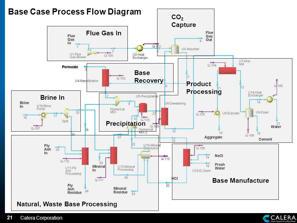 21 Base Case Process Flow Diagram Flue Gas In Brine In Base Manufacture Natural, Waste Base Processing CO 2 Capture Precipitation Base Recovery Product Processing Calera Corporation