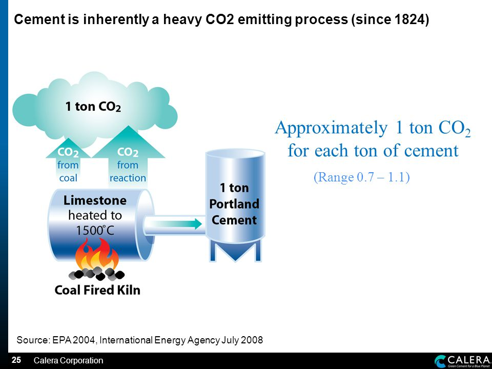 25 Cement & CO 2 Source: EPA 2004, International Energy Agency July 2008 Approximately 1 ton CO 2 for each ton of cement (Range 0.7 – 1.1) Cement is inherently a heavy CO2 emitting process (since 1824) Calera Corporation