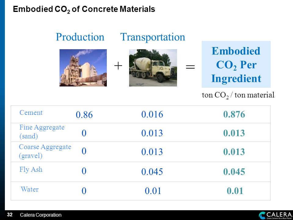 32 Embodied CO 2 of Concrete Materials ProductionTransportation Embodied CO 2 Per Ingredient + = ton CO 2 / ton material Cement Fine Aggregate (sand) Fly Ash Water Coarse Aggregate (gravel) Calera Corporation