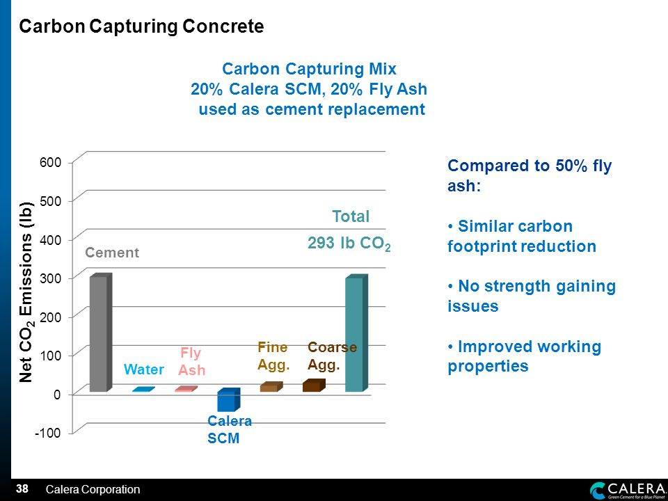 38 Carbon Capturing Concrete Carbon Capturing Mix 20% Calera SCM, 20% Fly Ash used as cement replacement Total 293 lb CO 2 Net CO 2 Emissions (lb) Compared to 50% fly ash: Similar carbon footprint reduction No strength gaining issues Improved working properties Water Fly Ash Cement Calera SCM Fine Agg.