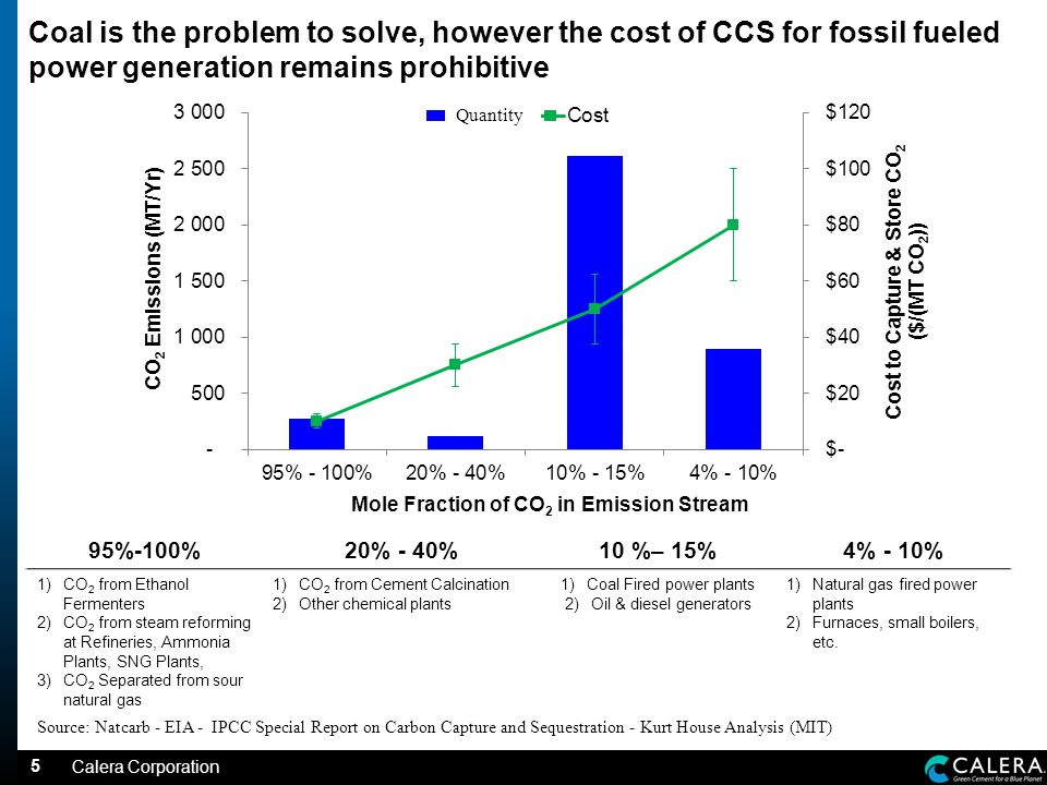 5 Coal is the problem to solve, however the cost of CCS for fossil fueled power generation remains prohibitive 95%-100%20% - 40%10 %– 15%4% - 10% 1)CO 2 from Ethanol Fermenters 2)CO 2 from steam reforming at Refineries, Ammonia Plants, SNG Plants, 3)CO 2 Separated from sour natural gas 1)CO 2 from Cement Calcination 2)Other chemical plants 1)Coal Fired power plants 2)Oil & diesel generators 1)Natural gas fired power plants 2)Furnaces, small boilers, etc.