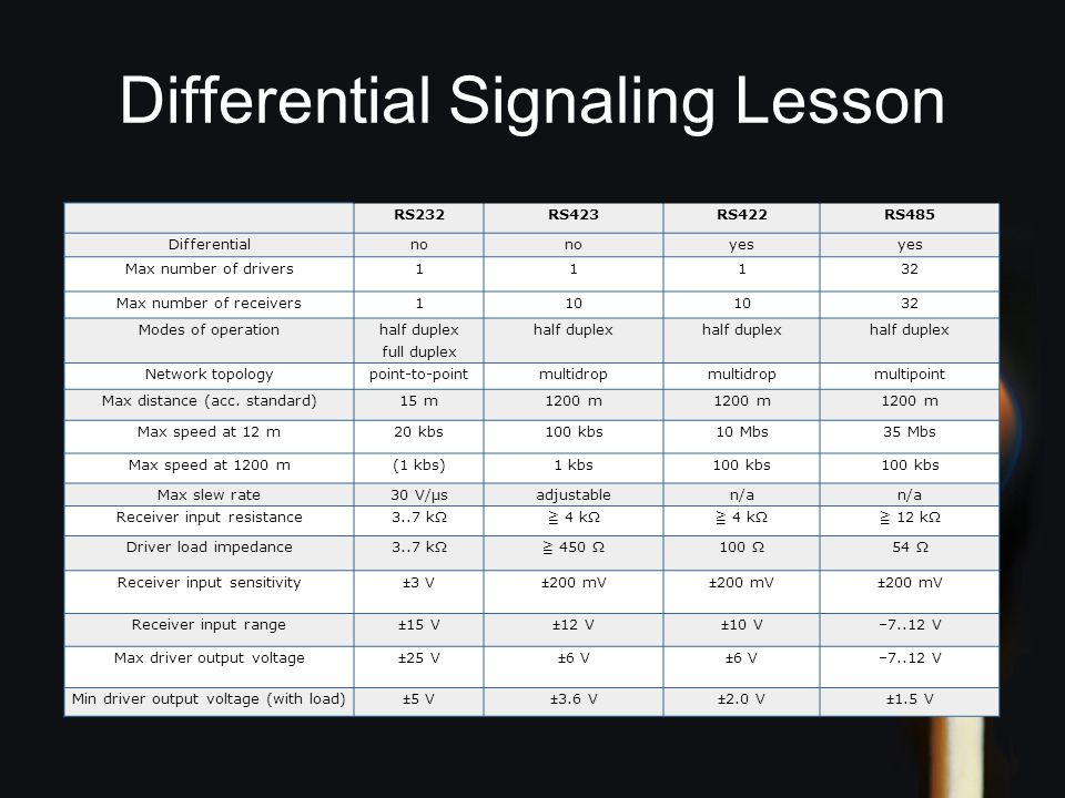 Differential Signaling Lesson RS232RS423RS422RS485 Differentialno yes Max number of drivers11132 Max number of receivers110 32 Modes of operation half duplex full duplex half duplex Network topologypoint-to-pointmultidrop multipoint Max distance (acc.