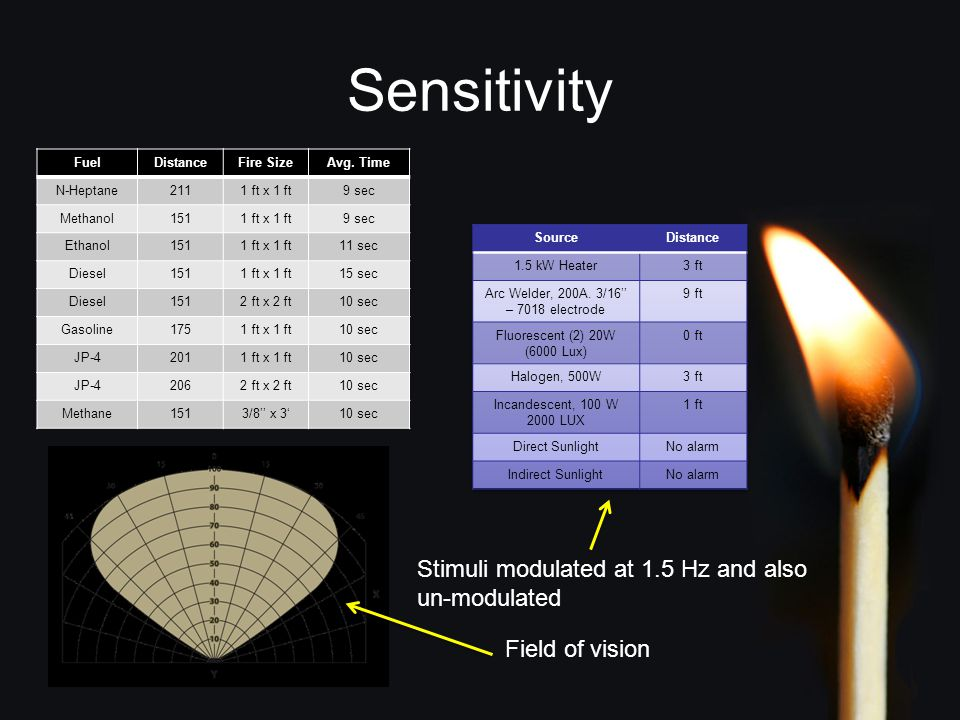 Sensitivity FuelDistanceFire SizeAvg.