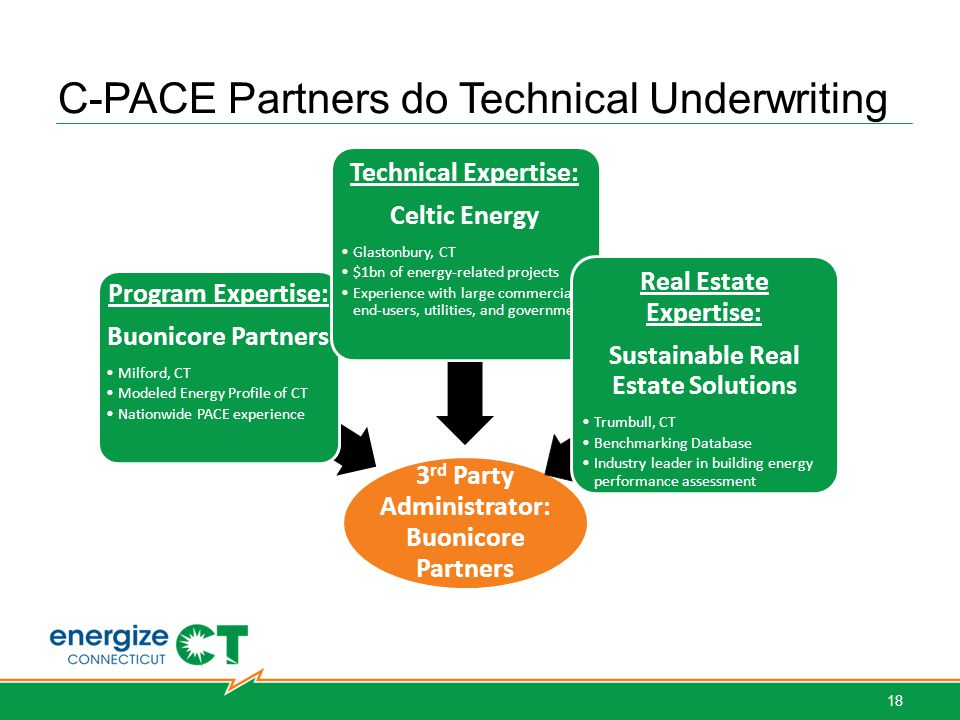 C-PACE Partners do Technical Underwriting Hartford West Hartford Bridgeport Norwalk Simsbury Stamford Stratford Southbury 3 rd Party Administrator: Buonicore Partners Program Expertise: Buonicore Partners Milford, CT Modeled Energy Profile of CT Nationwide PACE experience Technical Expertise: Celtic Energy Glastonbury, CT $1bn of energy-related projects Experience with large commercial end-users, utilities, and government Real Estate Expertise: Sustainable Real Estate Solutions Trumbull, CT Benchmarking Database Industry leader in building energy performance assessment 18