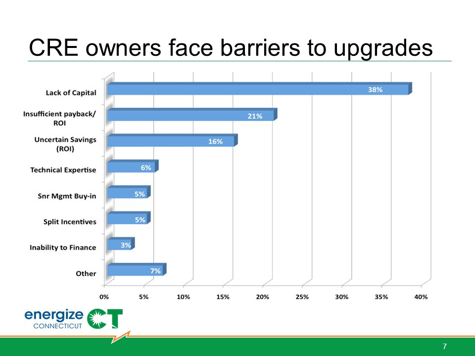 C-PACE Addresses Key Barriers Near term plan to sell.