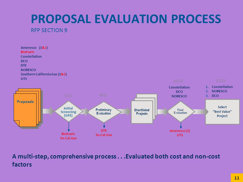 Select Best Value Project Final Evaluation Preliminary Evaluation PROPOSAL EVALUATION PROCESS RFP SECTION 9 A multi-step, comprehensive process...Eval
