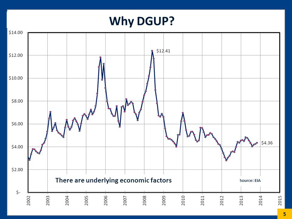 5 Why DGUP? Source: EIA There are underlying economic factors