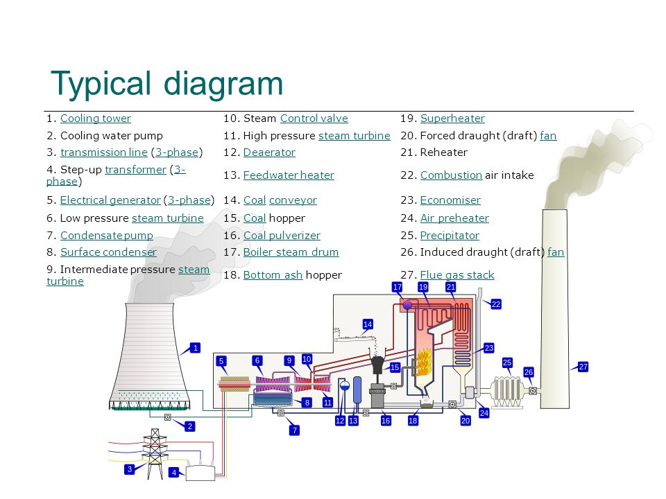 Typical diagram 1. Cooling towerCooling tower10. Steam Control valveControl valve19.