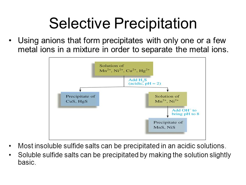 Selective Precipitation Using anions that form precipitates with only one or a few metal ions in a mixture in order to separate the metal ions. Most i