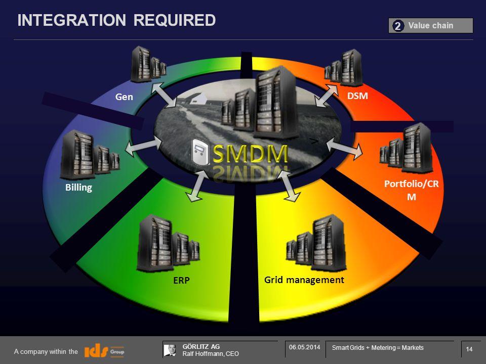 14 GÖRLITZ AG Ralf Hoffmann, CEO A company within the 06.05.2014 Smart Grids + Metering = Markets INTEGRATION REQUIRED ERP Grid management Billing Portfolio/CR M Gen DSM Value chain 2