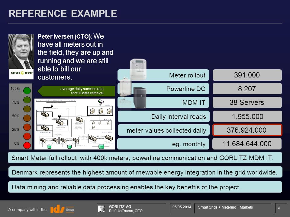 4 GÖRLITZ AG Ralf Hoffmann, CEO A company within the 06.05.2014 Smart Grids + Metering = Markets REFERENCE EXAMPLE Meter rollout 391.000 Powerline DC