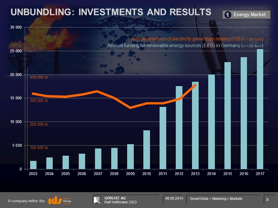 8 GÖRLITZ AG Ralf Hoffmann, CEO A company within the 06.05.2014 Smart Grids + Metering = Markets 400.000 kt 300.000 kt 200.000 kt 100.000 kt Annual fu