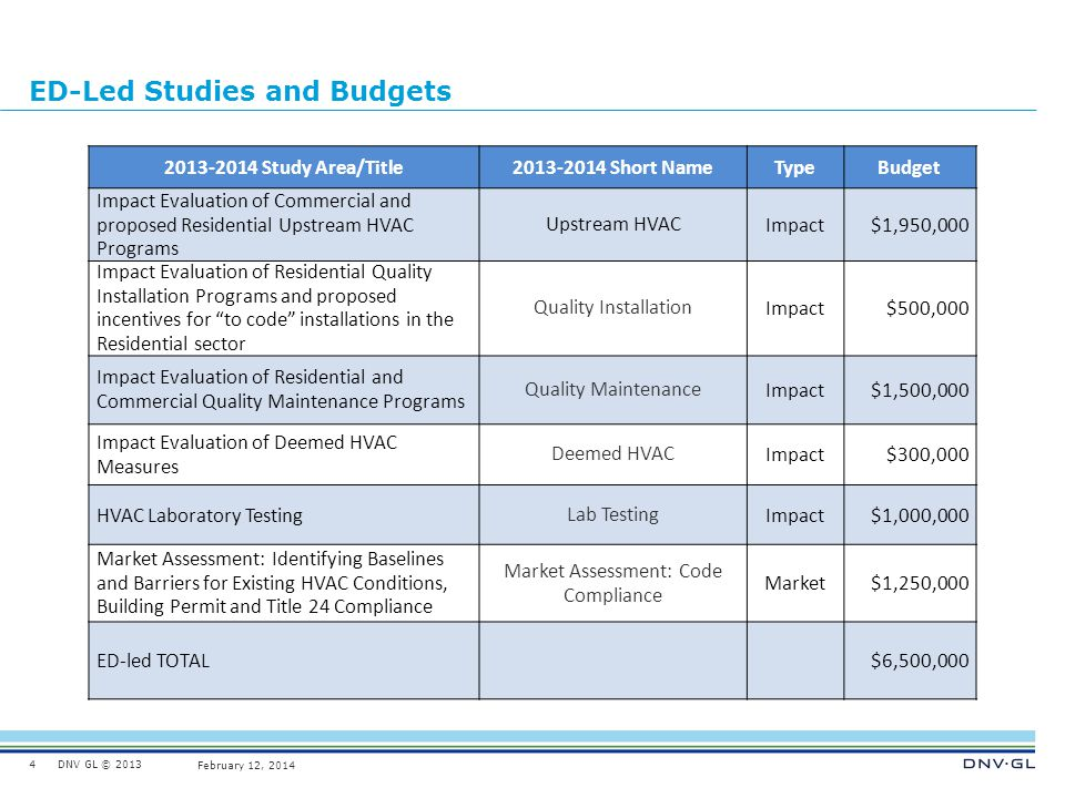 DNV GL © 2013 February 12, 2014 ED-Led Studies and Budgets 2013-2014 Study Area/Title2013-2014 Short NameTypeBudget Impact Evaluation of Commercial an