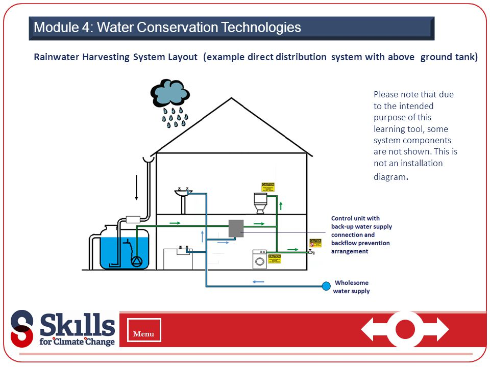 Module 4: Water Conservation Technologies Rainwater Harvesting System Layout (example direct distribution system with above ground tank) Please note t
