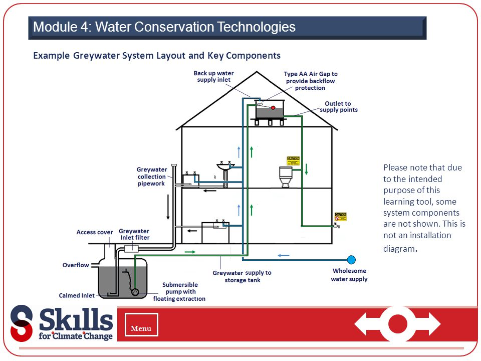 Module 4: Water Conservation Technologies Example Greywater System Layout and Key Components Please note that due to the intended purpose of this lear