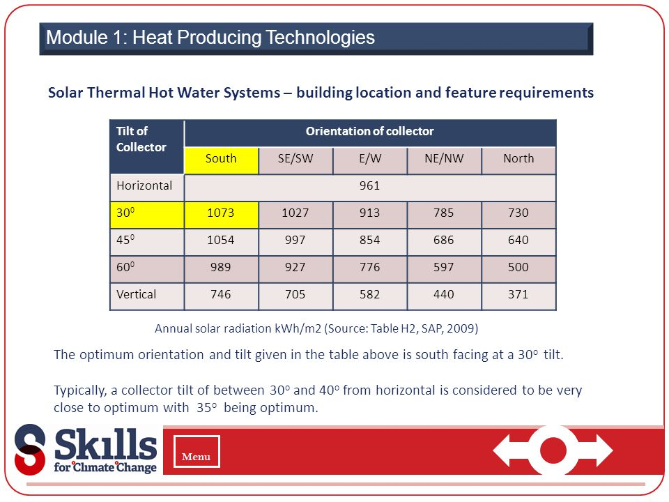 Module 1: Heat Producing Technologies Solar Thermal Hot Water Systems – building location and feature requirements Tilt of Collector Orientation of co