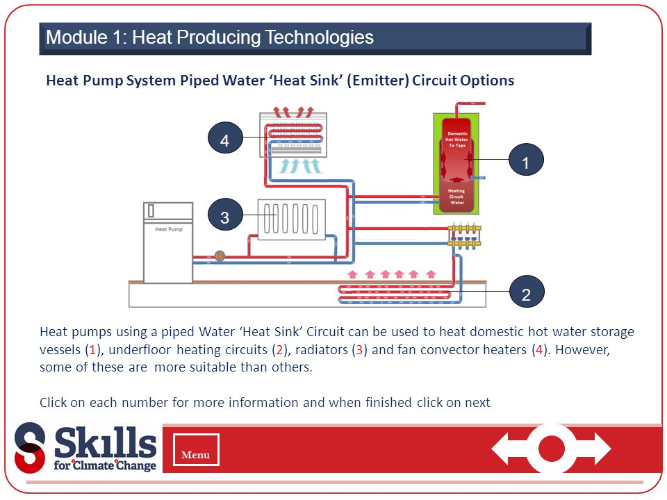 Module 1: Heat Producing Technologies Heat Pump System Piped Water Heat Sink (Emitter) Circuit Options Heat pumps using a piped Water Heat Sink Circui