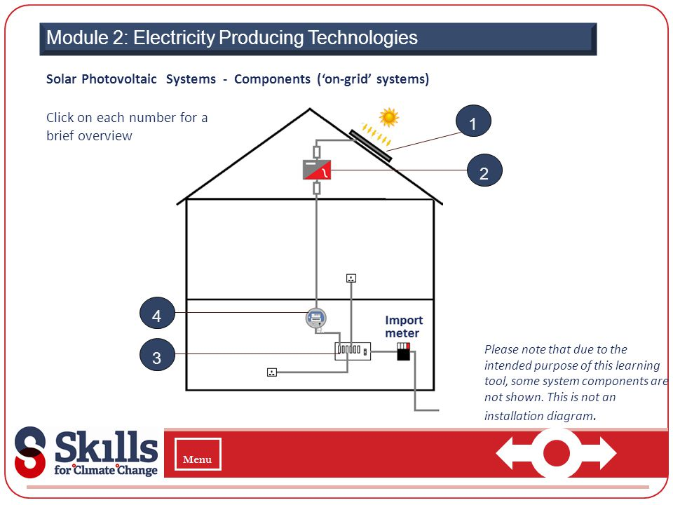 Module 2: Electricity Producing Technologies 1 2 Click on each number for a brief overview Solar Photovoltaic Systems - Components (on-grid systems) P