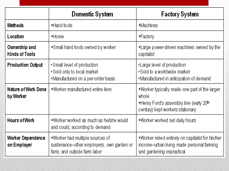 Economic Changes: Factory System – Assembly Line Brings Division of Labor Assembly lines bring the work to the worker, saving time Each worker specializes in one part An automobile worker may spend 30 years in a factory only ever putting passenger-side doors on motor vehicles Focusing on one aspect of production can be repetitive but can also make a worker an expert at that particular aspect
